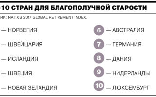 Какой пенсионный возраст в мире?