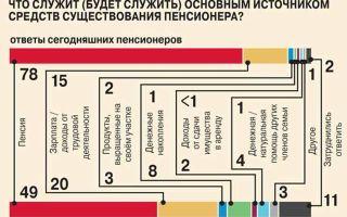 Сколько составляет минимальная пенсия в России?