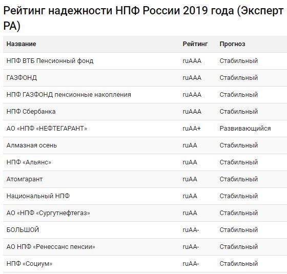 Рейтинг НПФ России в 2019 году по надежности и доходности: статистика работы Негосударственных пенсионных фондов