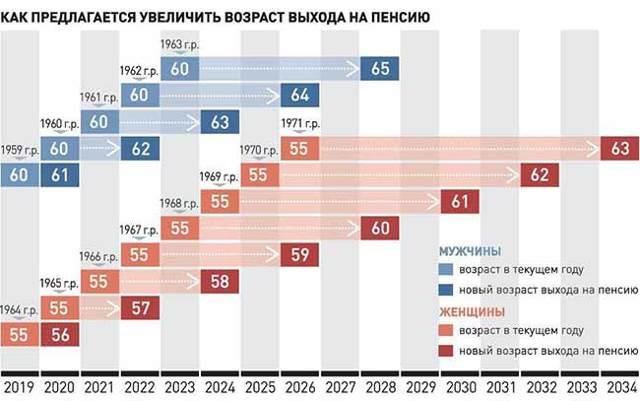 Какая минимальная пенсия по старости будет в 2020 году у пенсионеров в России