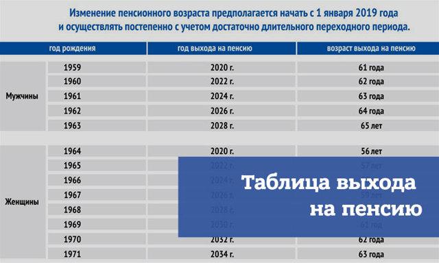 Таблица выхода на пенсию по годам рождения с 2019-2020 года для мужчин и женщин