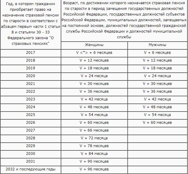 Государственная пенсия за выслугу лет федеральным и муниципальным служащим, военнослужащим, летчикам и космонавтам