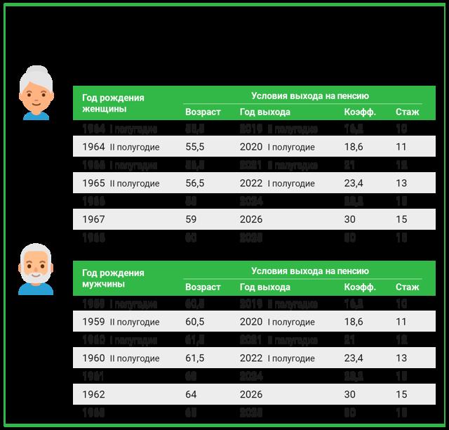 Как оформить пенсию по возрасту в 2020 году: порядок назначения и выплаты по старости