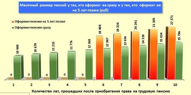 Выгодно ли выходить на пенсию позже положенного срока пенсионного возраста в России?